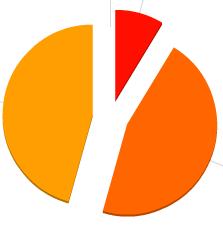 Sua Loja Virtual com Gráficos estatísticos